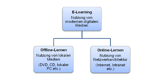 Abgrenzung E-Learning