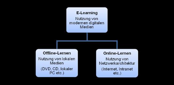 Abgrenzung E-Learning