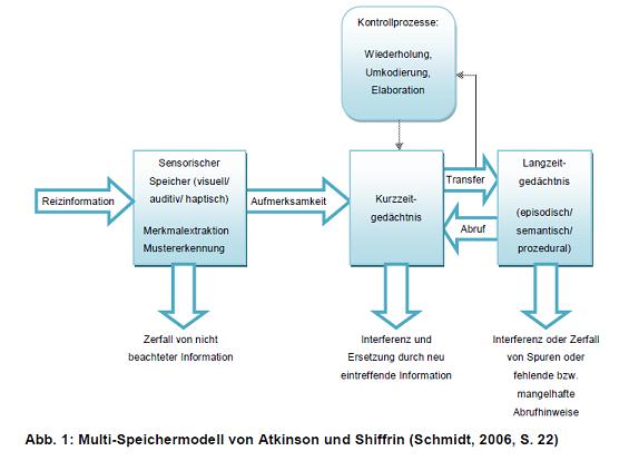 Multi-Speichermodell von Atkinson und Shiffrin