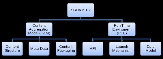 Aufbau SCORM 1.2