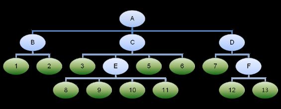 Beispiel für einen Aktivitätsbaum