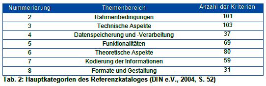 Hauptkategorien des Referenzkataloges