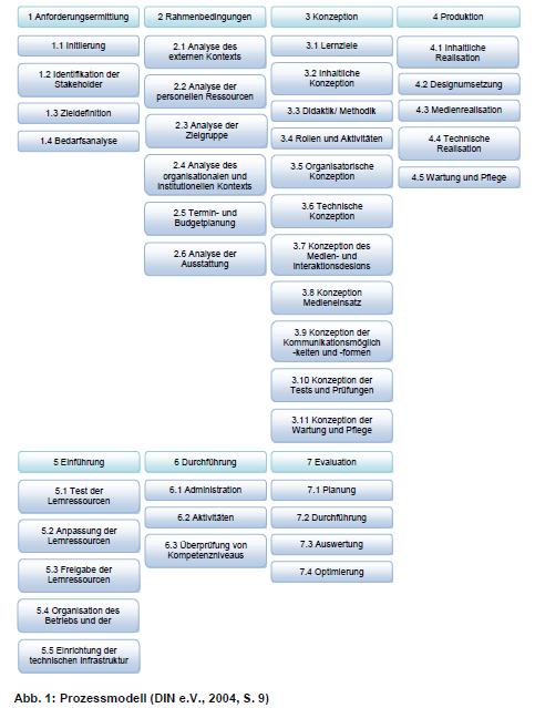 Prozessmodell DIN PAS 1032-1:2004