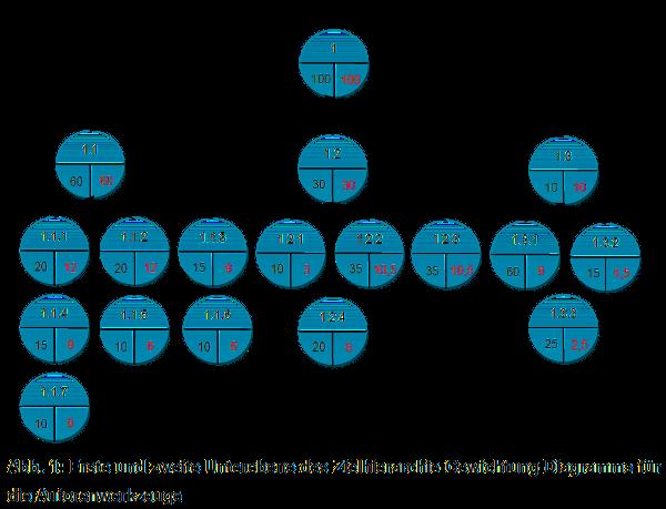 Zielhierarchie-Gewichtung-Diagramm